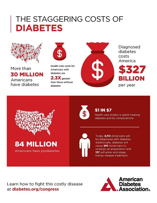 Cost of diabetes infographic